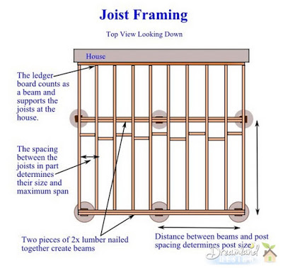 Joist Framing - How to Determine Deck Framing Lumber Sizes