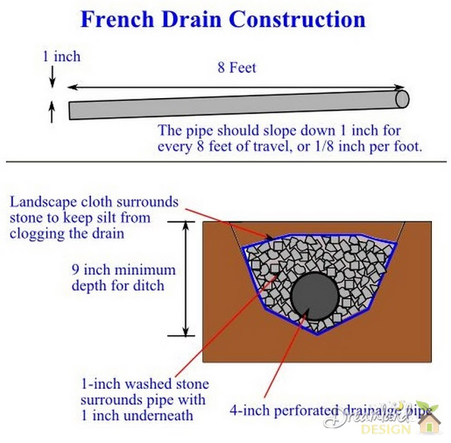 How does a french drain work