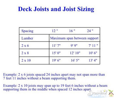 Deck Joists and Joist Spacing - How to Determine Deck Framing Lumber Sizes