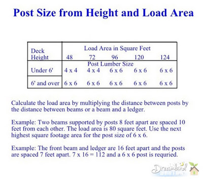 Post Size from Height and Load Area - Post Size from Height and Load Area
